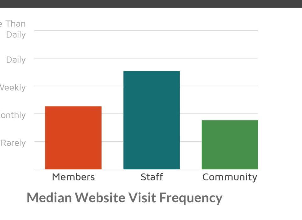 YMCA Website User Study